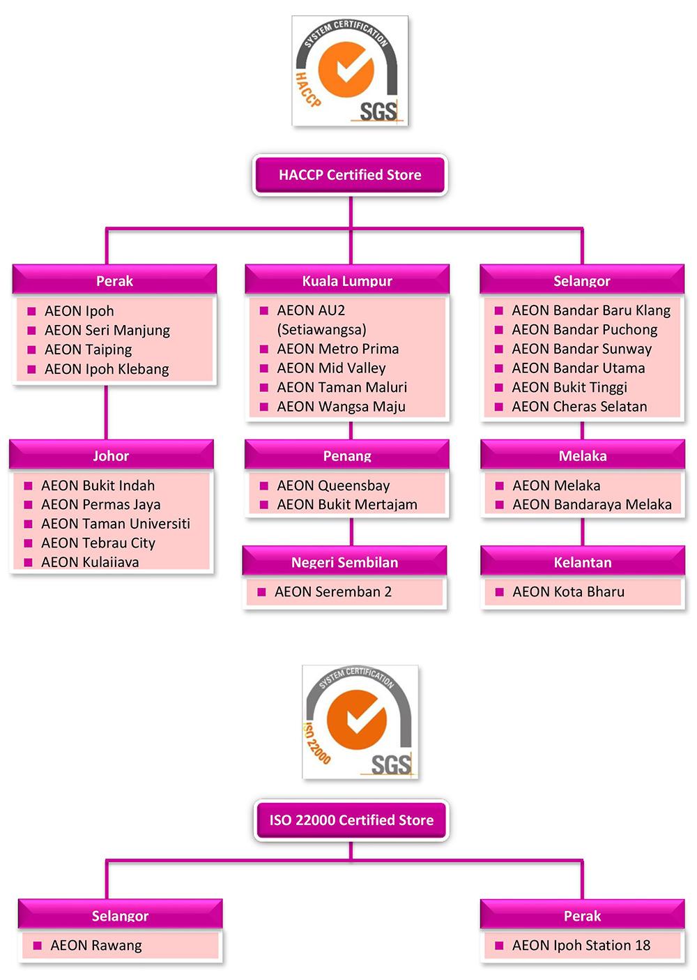 AEON CO  (M) BHD  - HACCP & ISO 22000